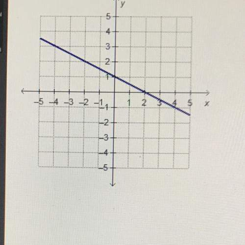 What are the slope and y. intercept of the linear function graphed to the left?  slope -