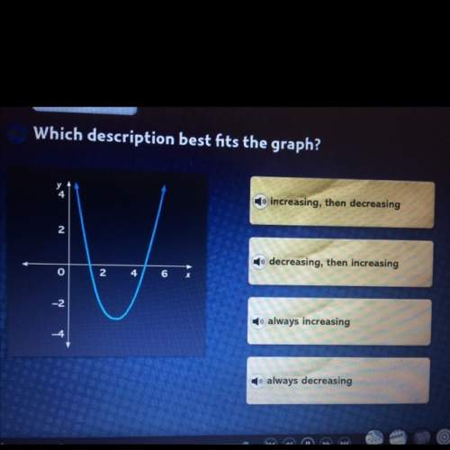 Which description best fits the graph