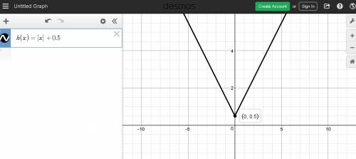 Which graph represents the function h(x) = |x| + 0.5? On a ...