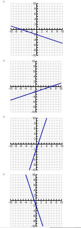 Graph the line y = -3x -2 (see attachment)