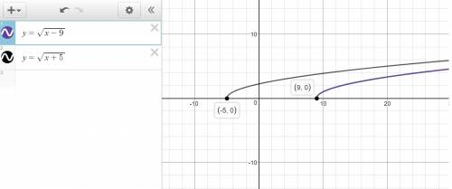 1. find the domain of the given function. (1 point) f(x) = square root of quantity x plus three divi
