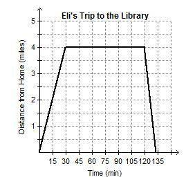 Eli left his house one afternoon to study at the library. the graph shows his distance, in miles, aw