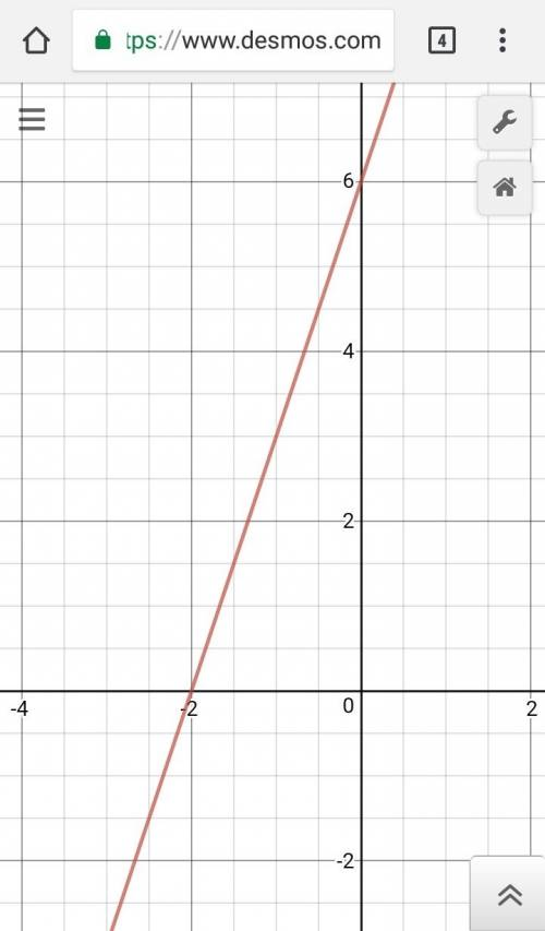 Use the line y=3x+6 to complete the problems. a. graph the equation in the standard viewing window.