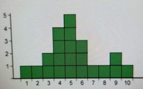 What is the median of the distribution? ​
