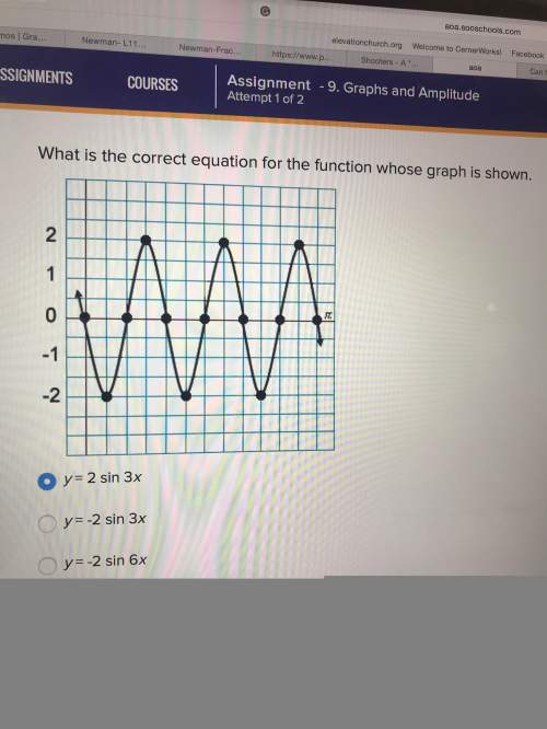 What is the equation for this graph?