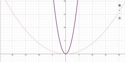 BRAINLIEST WILL BE MARKED(THAT MEANS- 3 EXTRA POINTS) HERE! GRAPHING HELP 101  The graph of f(x)=x2