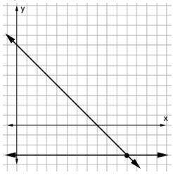 Which graph shows the correct soluti...</a></div><div class=