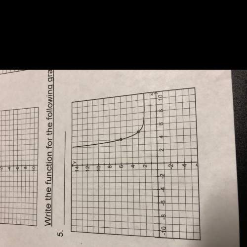 Write the function for the following graphs
