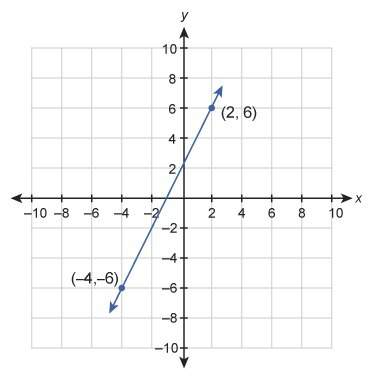 What is the equation of the graphed line?