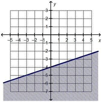 Which linear inequality is rep...</a></div><div class=