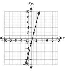 What is the function rule for the line?