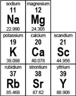 Name two elements that have the...</a></div><div class=