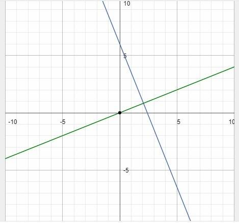 Asap 15 points 1) determine the slope of the line that is perpendicular to the equation below. y = -