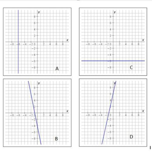 Choose the graph below that has...</a></div><div class=