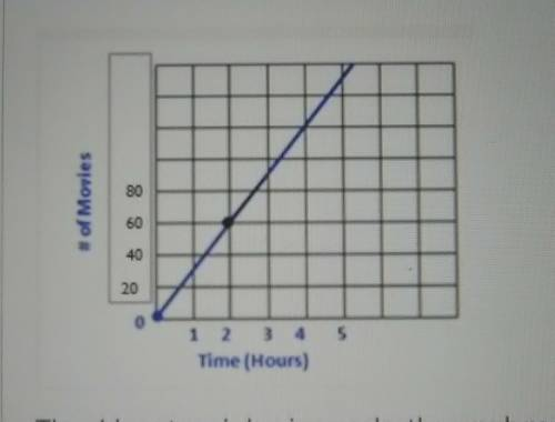 What is the slope of the graph , an...</a></div><div class=
