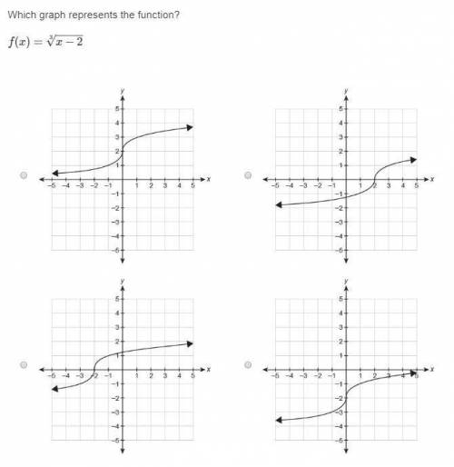 Image 1: Which graph represents the function f(x)=√x-2−2 ...