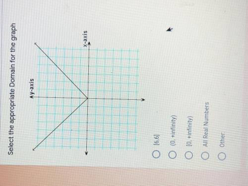 Please answer which domain for the graph