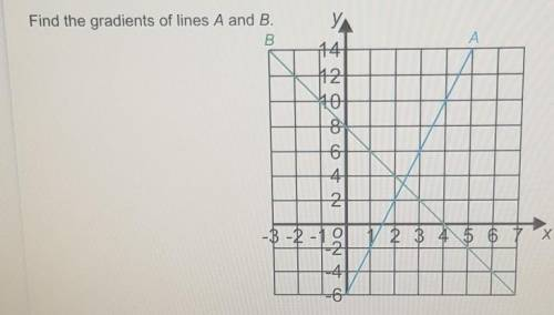 Find the gradients of a and b​