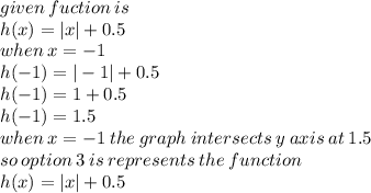 OneClass: which graph represents the function h(x) = |x| + 0.5?