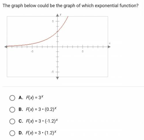 The graph below could be the g...</a></div><div class=