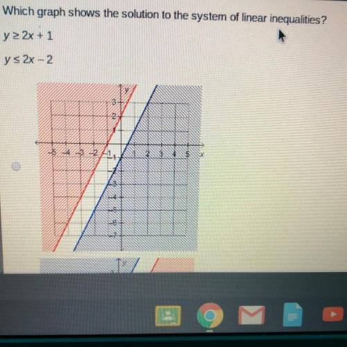 Which graph shows the solution to the system of linear ...
