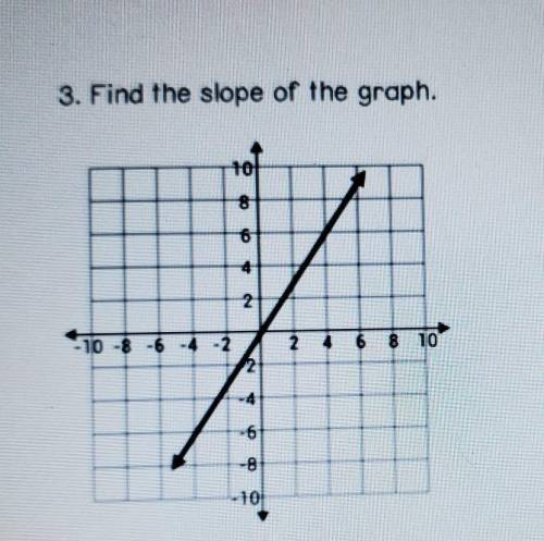 Find the slope of the graph.​